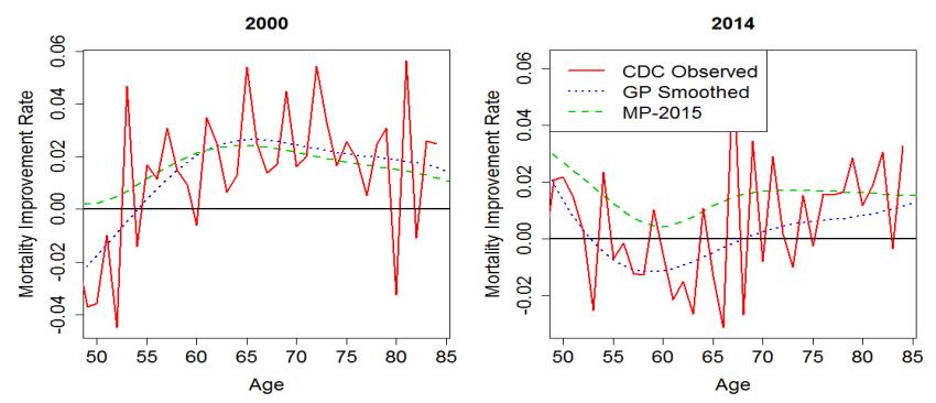 Mortality Improvement 2014